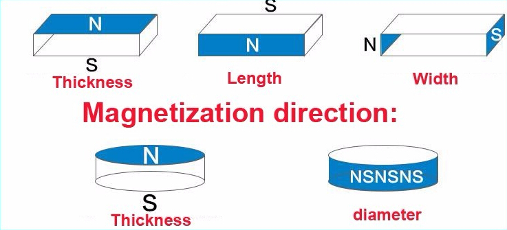 rare earth magnetization direction